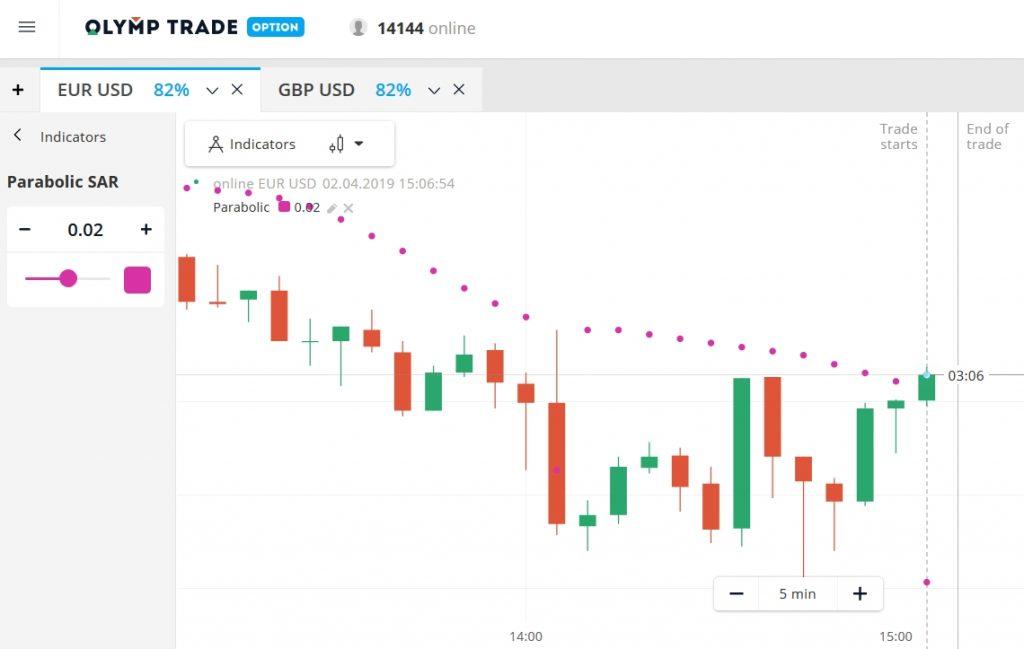 Parabolic SAR dalam Olymp Trade