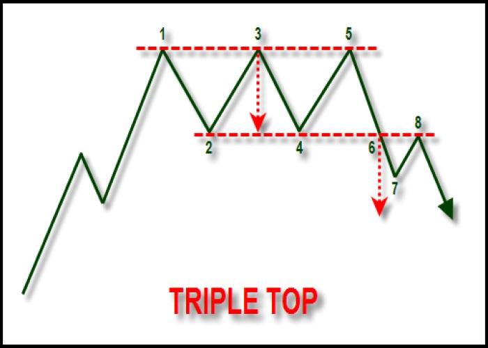 Ciri-ciri corak Triple Top