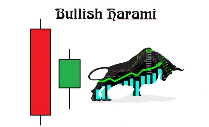 Bullish Harami candlestick pattern